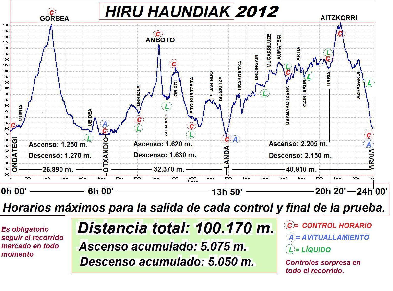 Hiru Haundiak 2012