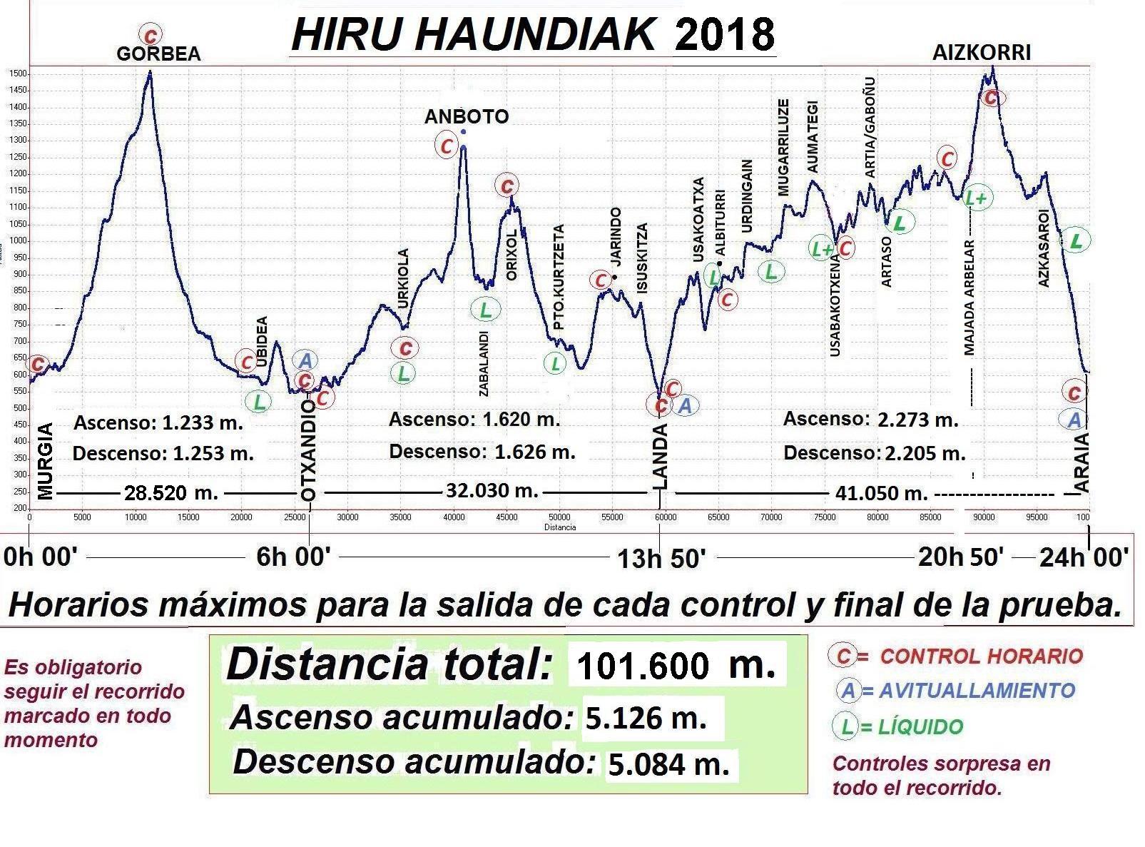 Hiru Haundiak 2018